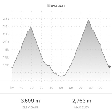 Elevation Analysis